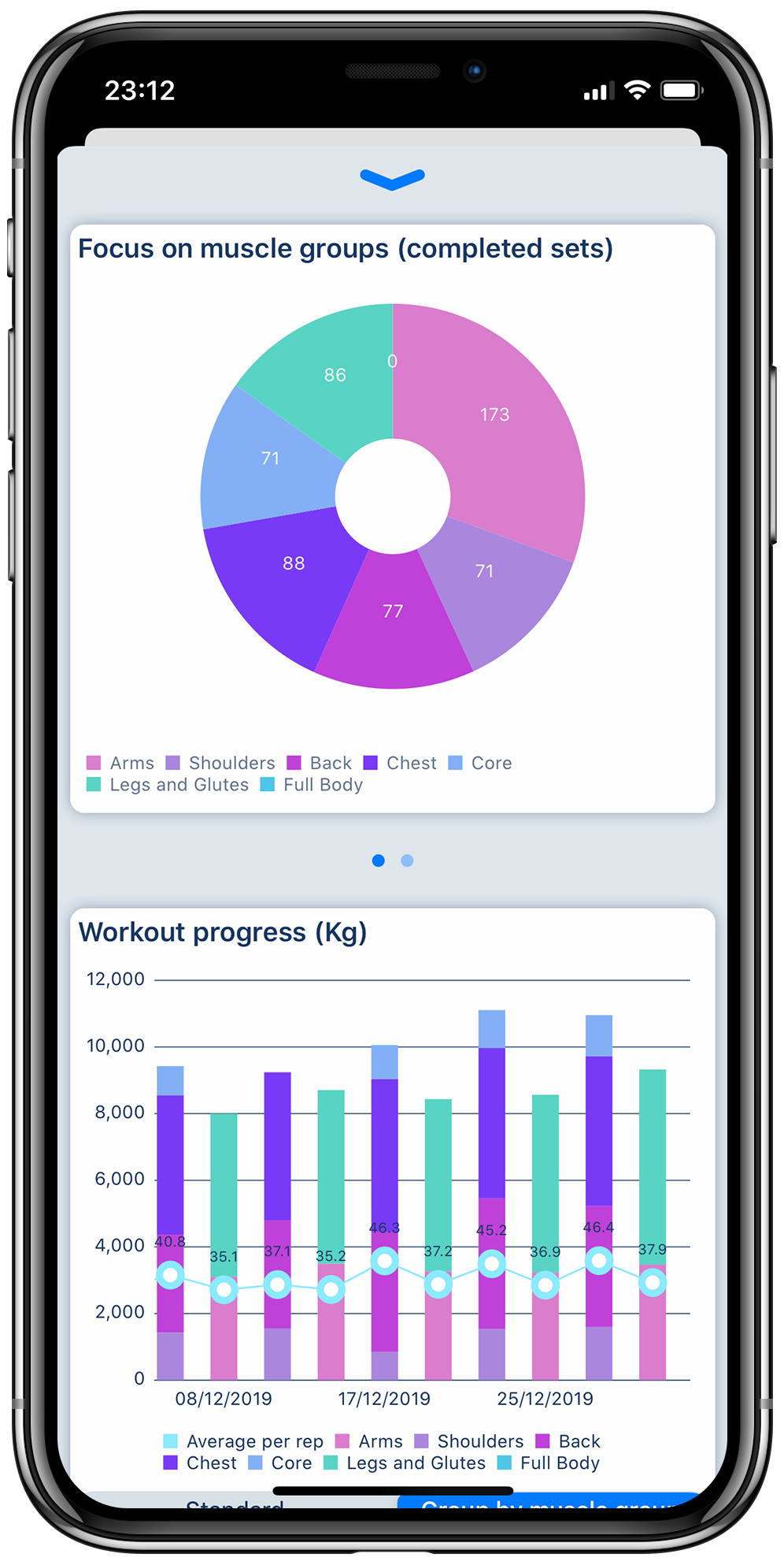 Workout tracker app on iPhone displaying charts to analyze fitness workout progress