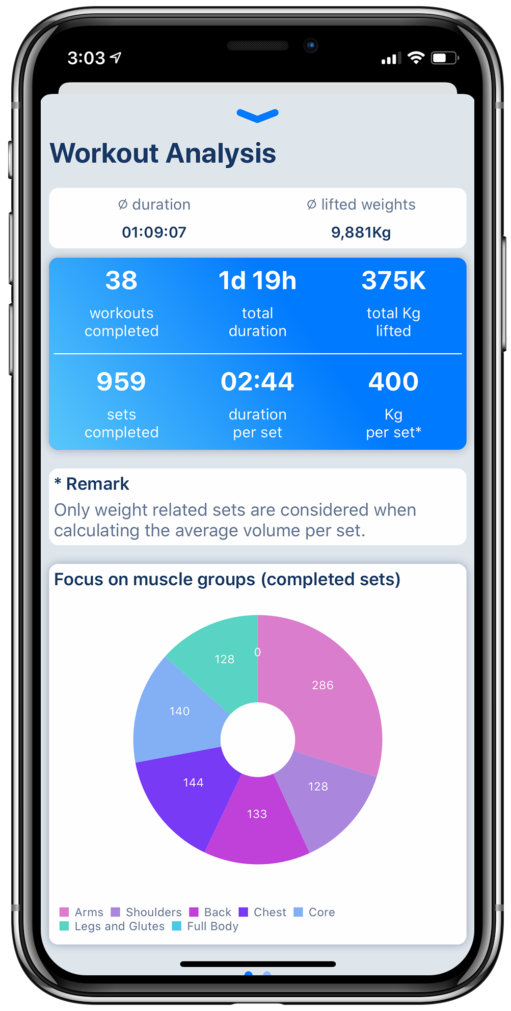 Workout tracker app on iPhone displaying various charts to track workout progress